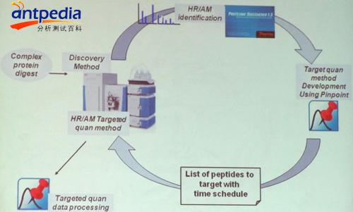 定量分析   用来定义一个离子.pinpoint软件还可提供给分析
